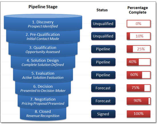 Sales Success Article: Measuring a Sales Pipeline in Percentages